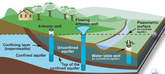 Types of wells